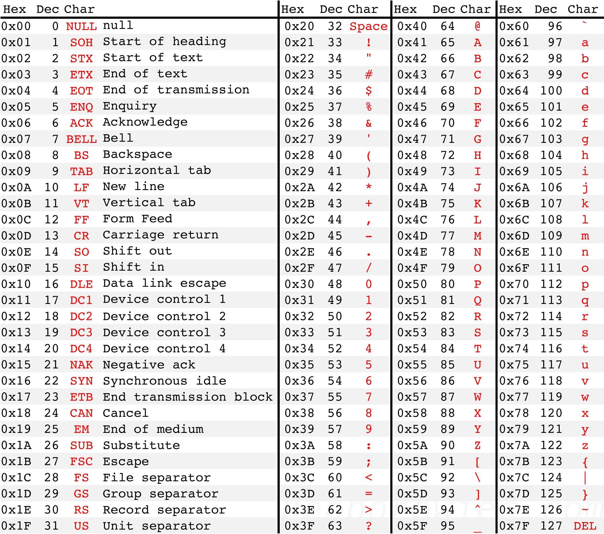 Ascii 8-bit terdiri dari kombinasi 8-bit mulai banyak digunakan, karena lebih banyak memberikan kombinasi karakter
